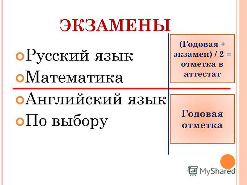 ЭКЗАМЕНЫ Русский язык Математика Английский язык По выбору (Годовая + экзамен) / 2 = отметка в аттестат Годовая отметка