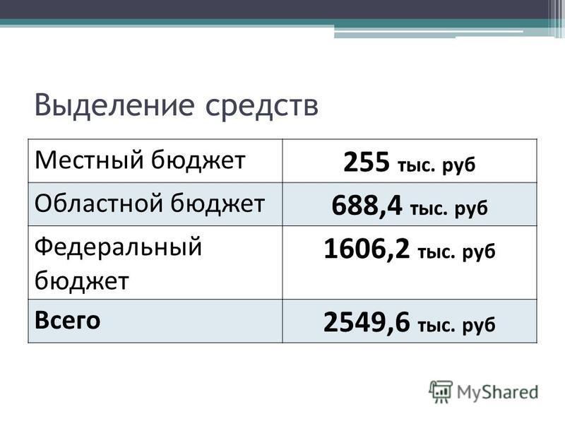 Выделение средств Местный бюджет 255 тыс. руб Областной бюджет 688,4 тыс. руб Федеральный бюджет 1606,2 тыс. руб Всего 2549,6 тыс. руб