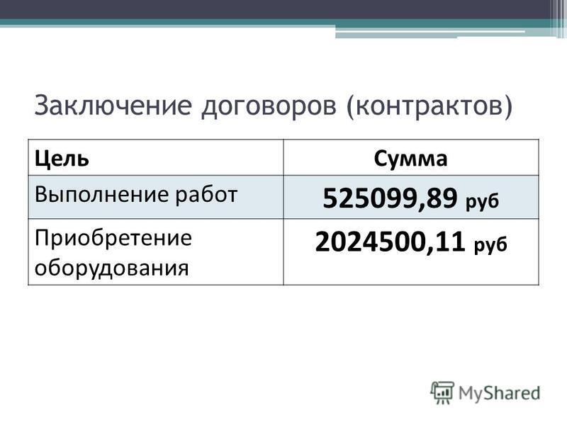 Заключение договоров (контрактов) Цель Сумма Выполнение работ 525099,89 руб Приобретение оборудования 2024500,11 руб