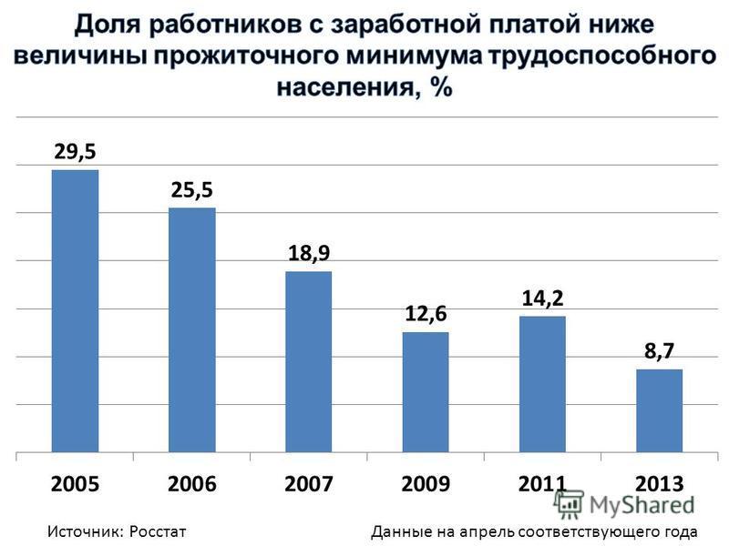 Данные на апрель соответствующего года Источник: Росстат