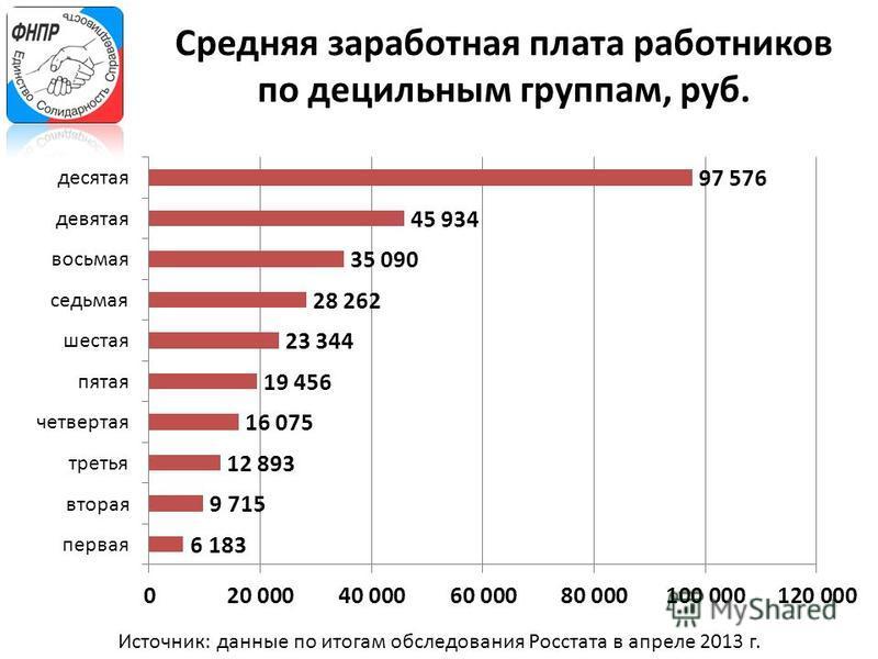 Средняя заработная плата работников по децильным группам, руб. Источник: данные по итогам обследования Росстата в апреле 2013 г.