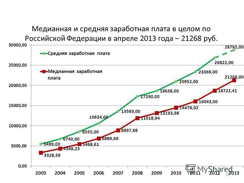 Медианная и средняя заработная плата в целом по Российской Федерации в апреле 2013 года – 21268 руб. 15