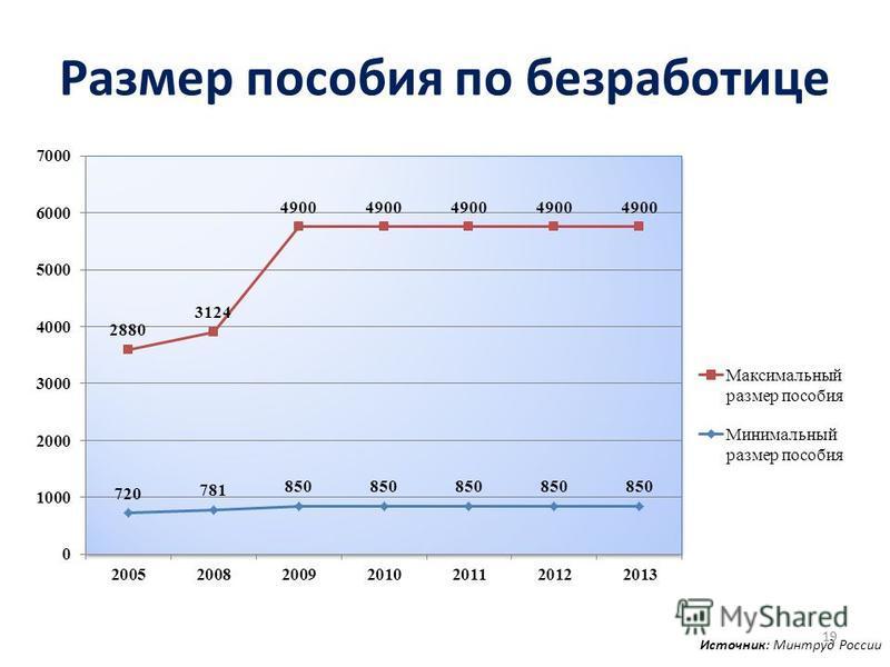 Размер пособия по безработице Источник: Минтруд России 19