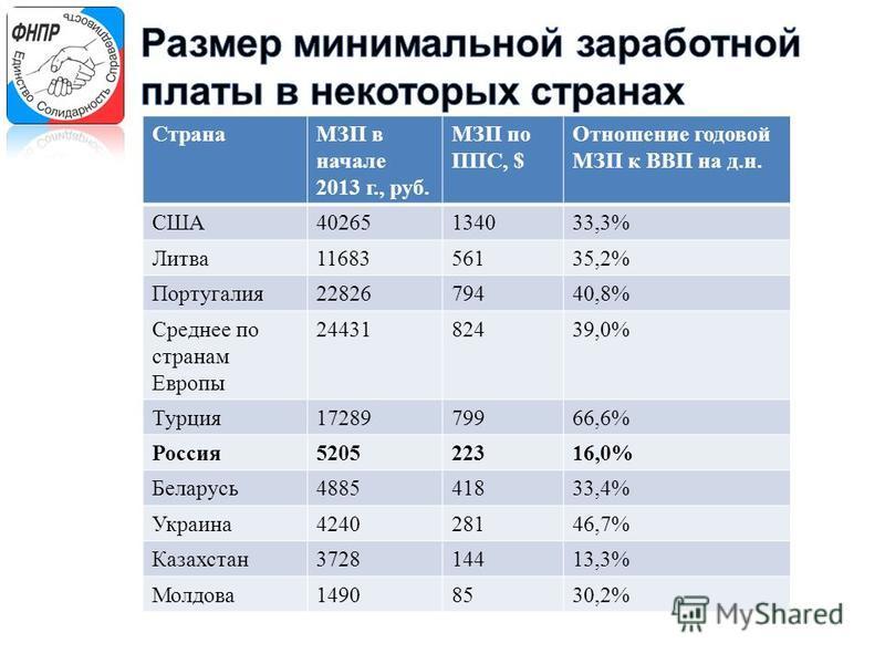 СтранаМЗП в начале 2013 г., руб. МЗП по ППС, $ Отношение годовой МЗП к ВВП на д.н. США40265134033,3%33,3% Литва 1168356135,2%35,2% Португалия 2282679440,8% Среднее по странам Европы 2443182439,0%39,0% Турция 1728979966,6% Россия 520522316,0%16,0% Бел