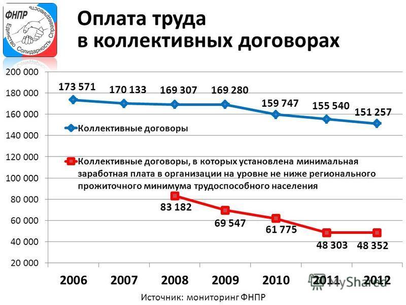 Источник: мониторинг ФНПР Оплата труда в коллективных договорах