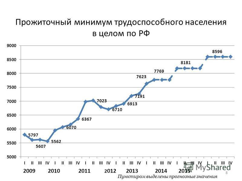 Прожиточный минимум трудоспособного населения в целом по РФ 8 2009 2010 2011 2 012 2013 2014 2015