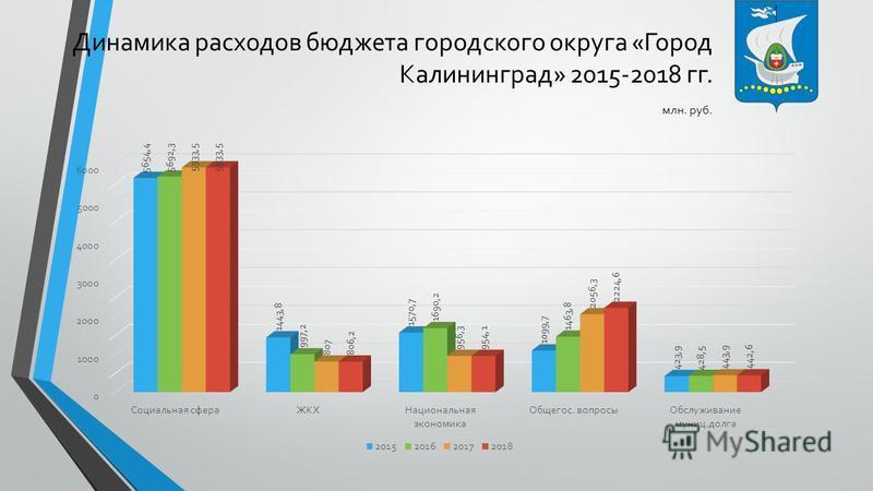 Динамика расходов бюджета городского округа «Город Калининград» 2015-2018 гг. млн. руб.