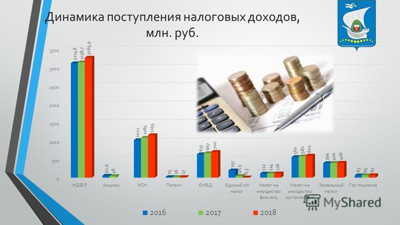 Динамика поступления налоговых доходов, млн. руб.