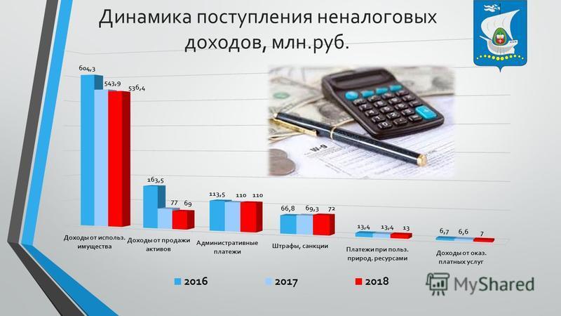 Динамика поступления неналоговых доходов, млн.руб.