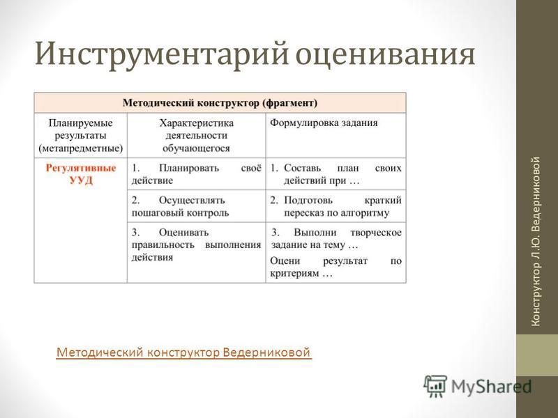 Инструментарий оценивания Методический конструктор Ведерниковой Конструктор Л.Ю. Ведерниковой