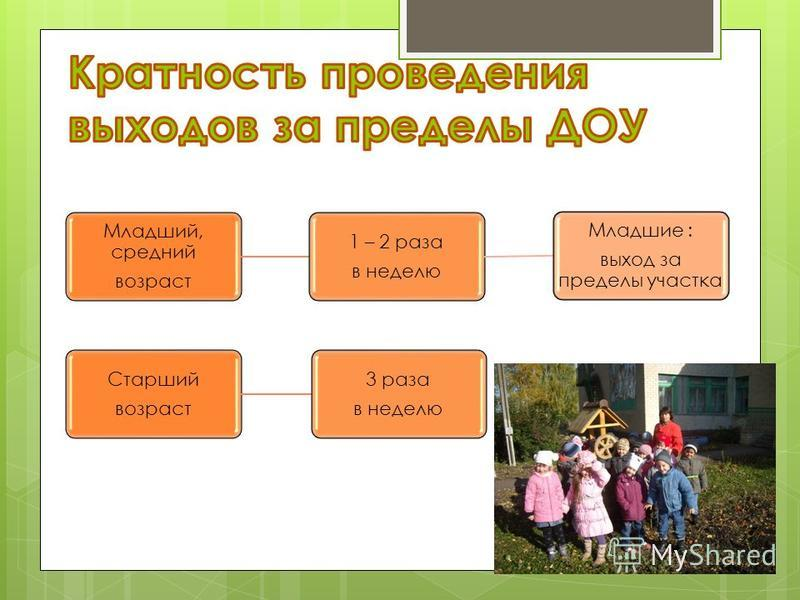 Младший, средний возраст 1 – 2 раза в неделю Младшие : выход за пределы участка Старший возраст 3 раза в неделю