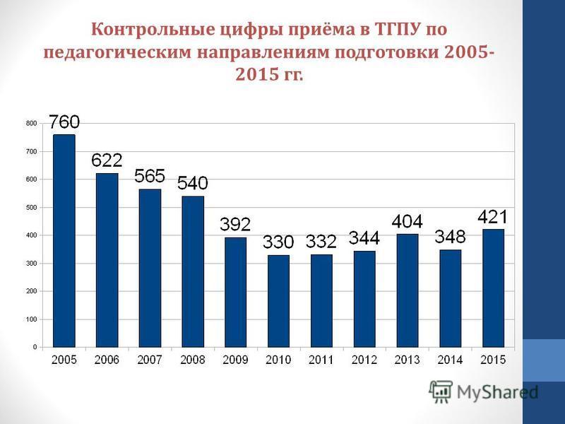 Контрольные цифры приёма в ТГПУ по педагогическим направлениям подготовки 2005- 2015 гг.