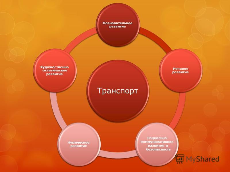 Транспорт Познавательное развитие Речевое развитие Физическое развитие Художественно -эстетическое развитие Социально- коммуникативное развитие и безопасность