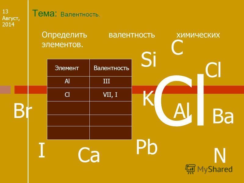 Тема: Валентность. 13 Август, 2014 Определить валентность химических элементов. Валентность Элемент Al III Cl СlСlVII, I Ba Si K Ca I Pb N Br C Cl