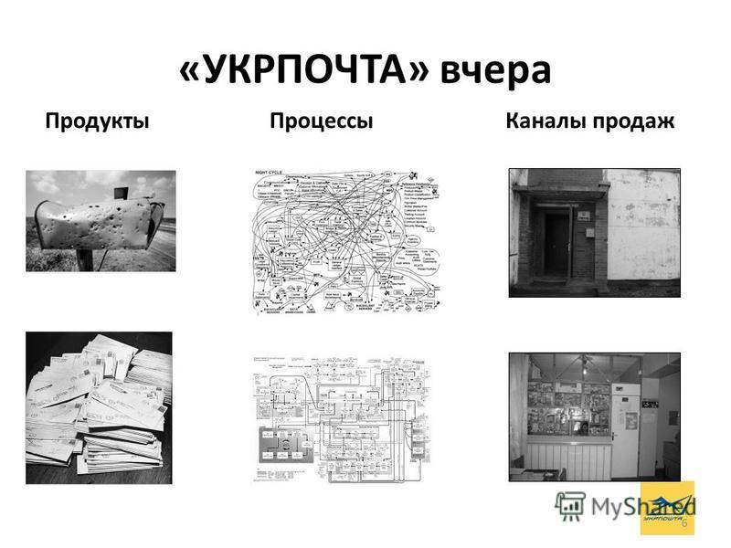 6 Продукты Процессы Каналы продаж «УКРПОЧТА» вчера
