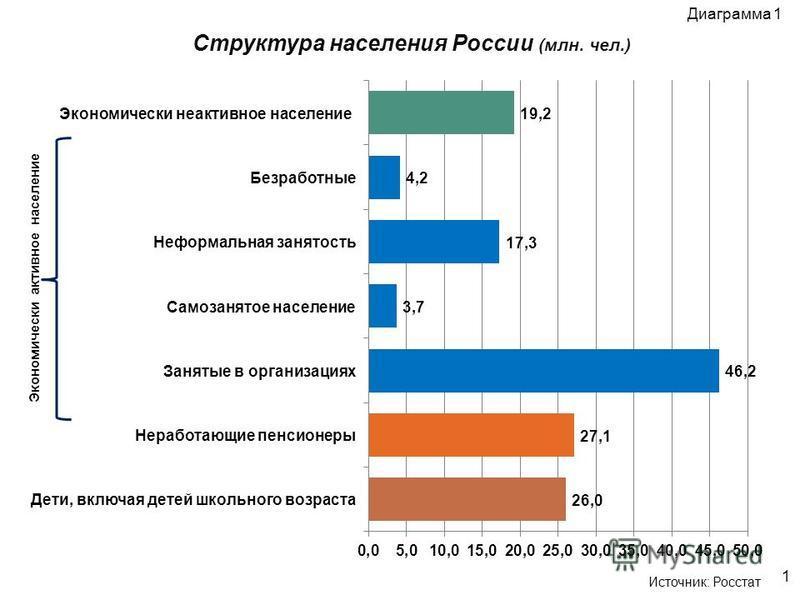 Структура населения России (млн. чел.) 1 Диаграмма 1 Источник: Росстат Экономически активное население