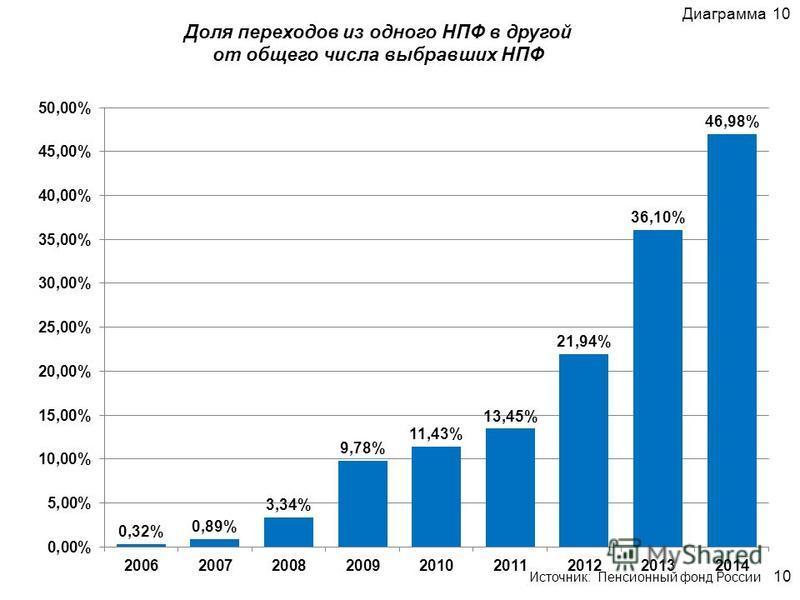 Доля переходов из одного НПФ в другой от общего числа выбравших НПФ Диаграмма 10 10 Источник: Пенсионный фонд России
