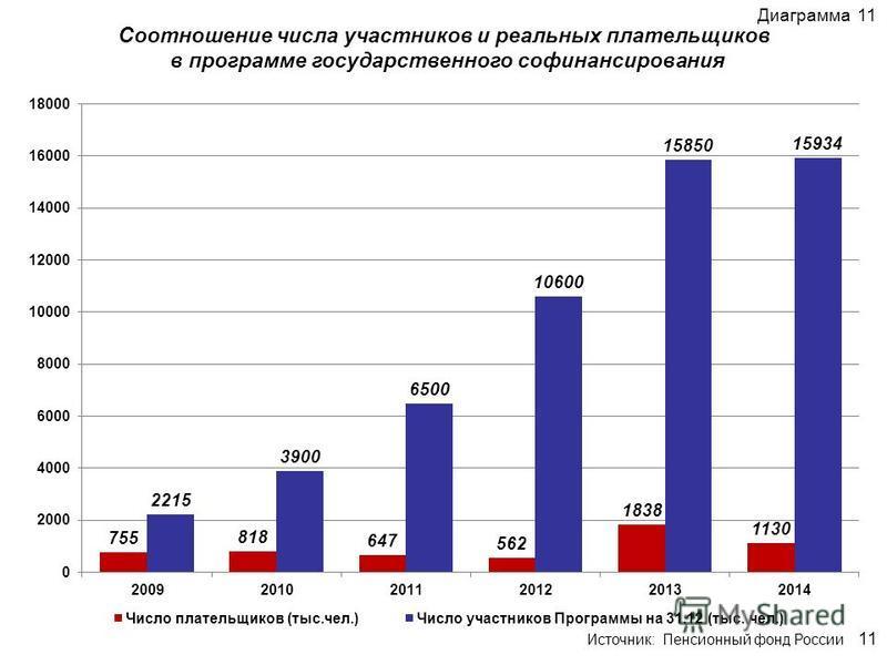 Соотношение числа участников и реальных плательщиков в программе государственного софинансирования Диаграмма 11 11 Источник: Пенсионный фонд России