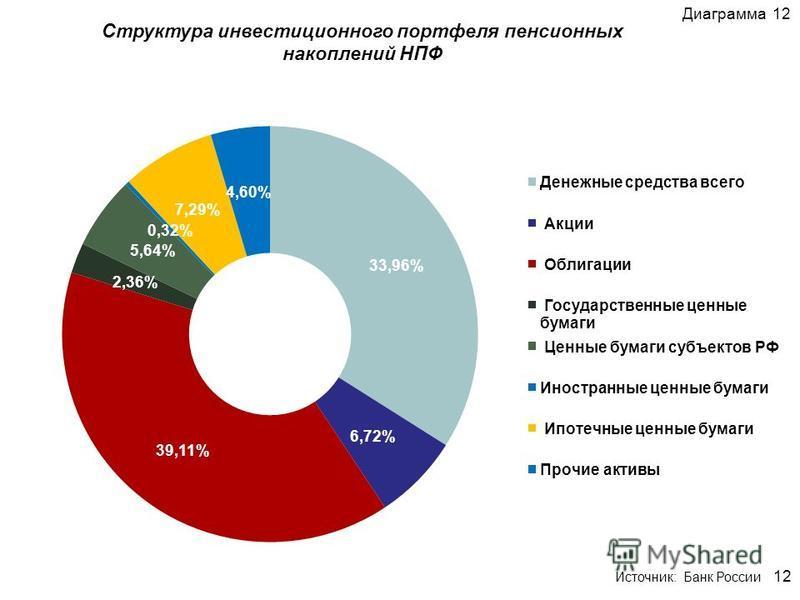 Структура инвестиционного портфеля пенсионных накоплений НПФ Диаграмма 12 12 Источник: Банк России