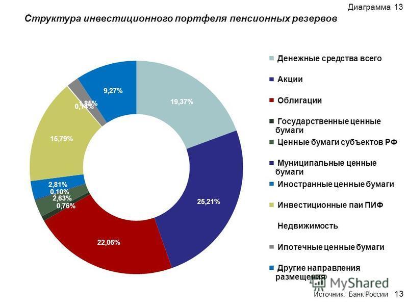 Структура инвестиционного портфеля пенсионных резервов Диаграмма 13 13 Источник: Банк России