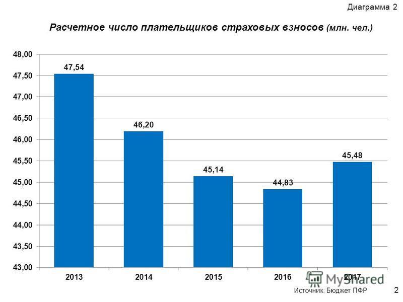 Расчетное число плательщиков страховых взносов (млн. чел.) 2 Диаграмма 2 Источник: Бюджет ПФР