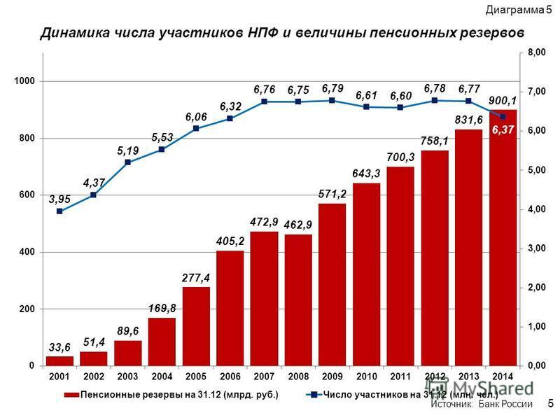 5 Динамика числа участников НПФ и величины пенсионных резервов Диаграмма 5 Источник: Банк России