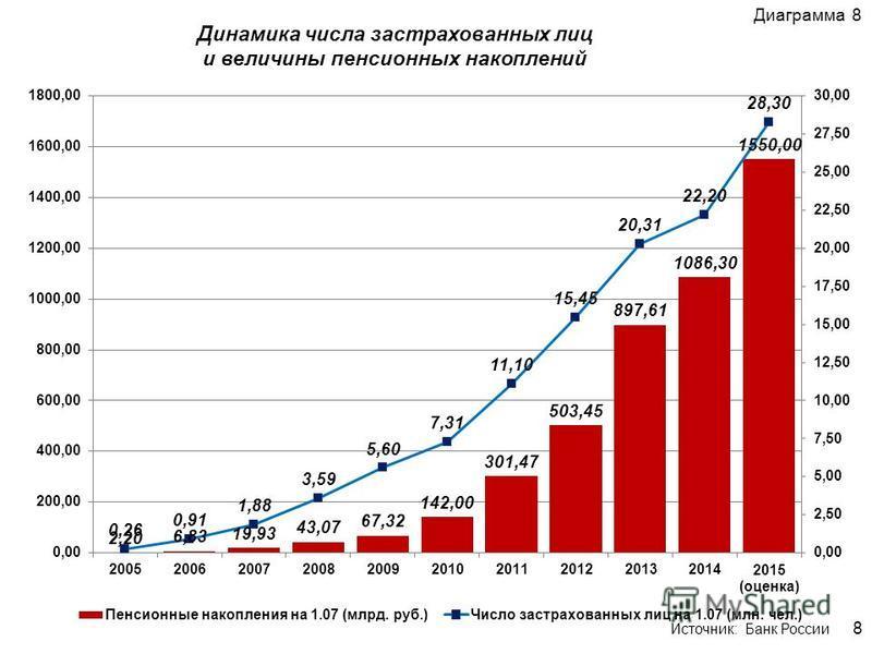Динамика числа застрахованных лиц и величины пенсионных накоплений Диаграмма 8 8 Источник: Банк России