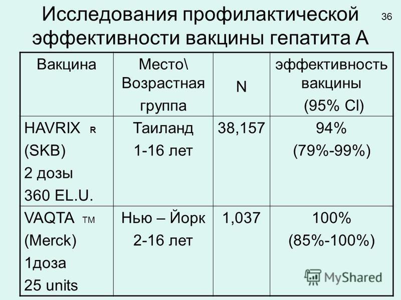 Исследования профилактической эффективности вакцины гепатита А Вакцина Место\ Возрастная группа N эффективность вакцины (95% Cl) HAVRIX R (SKB) 2 дозы 360 EL.U. Таиланд 1-16 лет 38,15794% (79%-99%) VAQTA TM (Merck) 1 доза 25 units Нью – Йорк 2-16 лет