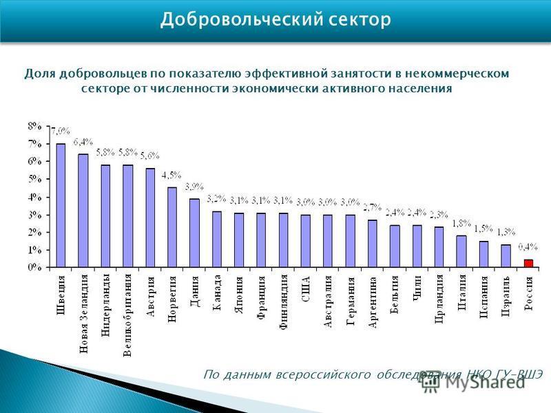 Доля добровольцев по показателю эффективной занятости в некоммерческом секторе от численности экономически активного населения По данным всероссийского обследования НКО ГУ-ВШЭ Добровольческий сектор
