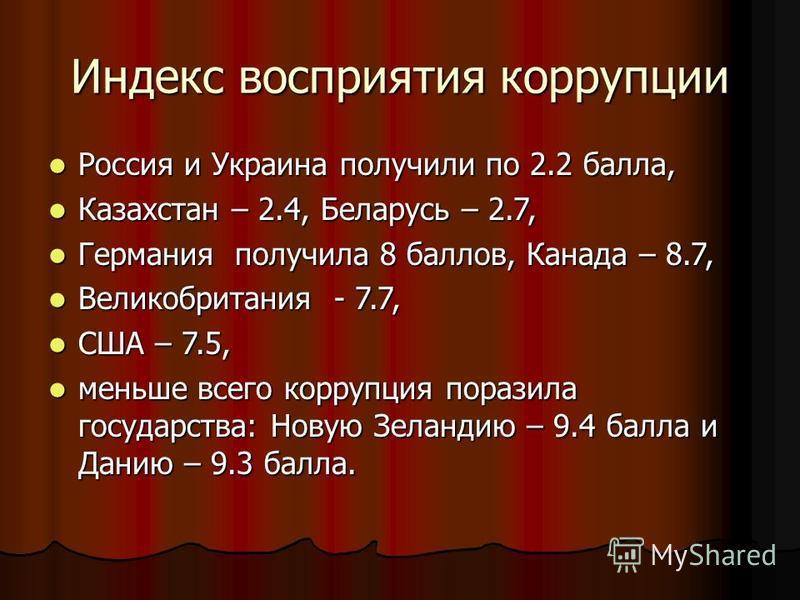 Индекс восприятия коррупции Россия и Украина получили по 2.2 балла, Россия и Украина получили по 2.2 балла, Казахстан – 2.4, Беларусь – 2.7, Казахстан – 2.4, Беларусь – 2.7, Германия получила 8 баллов, Канада – 8.7, Германия получила 8 баллов, Канада