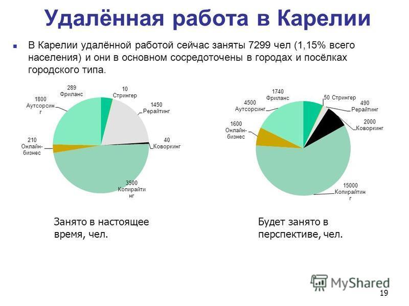Удалённая работа в Карелии В Карелии удалённой работой сейчас заняты 7299 чел (1,15% всего населения) и они в основном сосредоточены в городах и посёлках городского типа. Занято в настоящее время, чел. Будет занято в перспективе, чел. 19