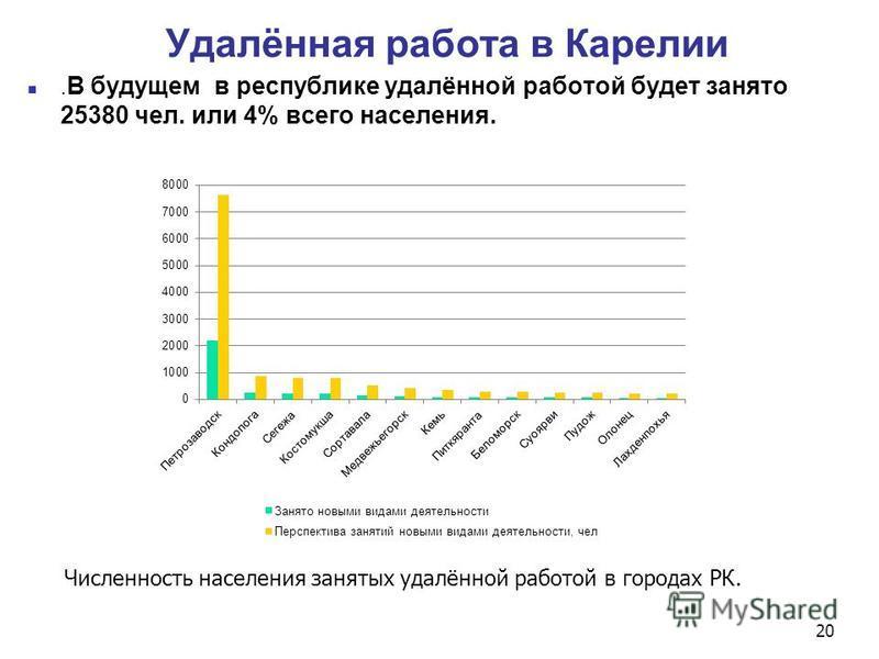 Удалённая работа в Карелии. В будущем в республике удалённой работой будет занято 25380 чел. или 4% всего населения. Численность населения занятых удалённой работой в городах РК. 20