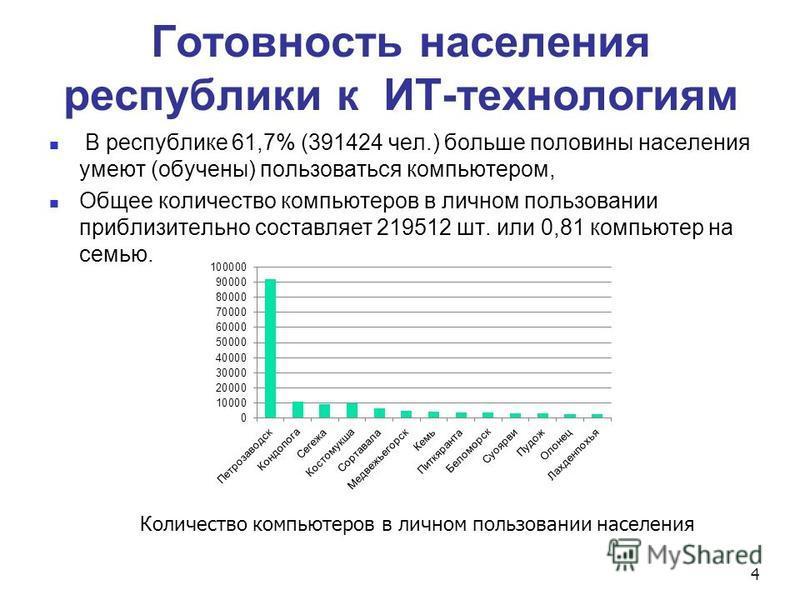 Готовность населения республики к ИТ-технологиям В республике 61,7% (391424 чел.) больше половины населения умеют (обучены) пользоваться компьютером, Общее количество компьютеров в личном пользовании приблизительно составляет 219512 шт. или 0,81 комп