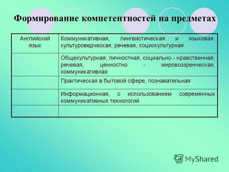 Формирование компетентностей на предметах Английский язык Коммуникативная, лингвистическая и языковая, культуроведческая, речевая, социокультурная Общекультурная, личностная, социально - нравственная, речевая, ценностно - мировоззренческая, коммуника