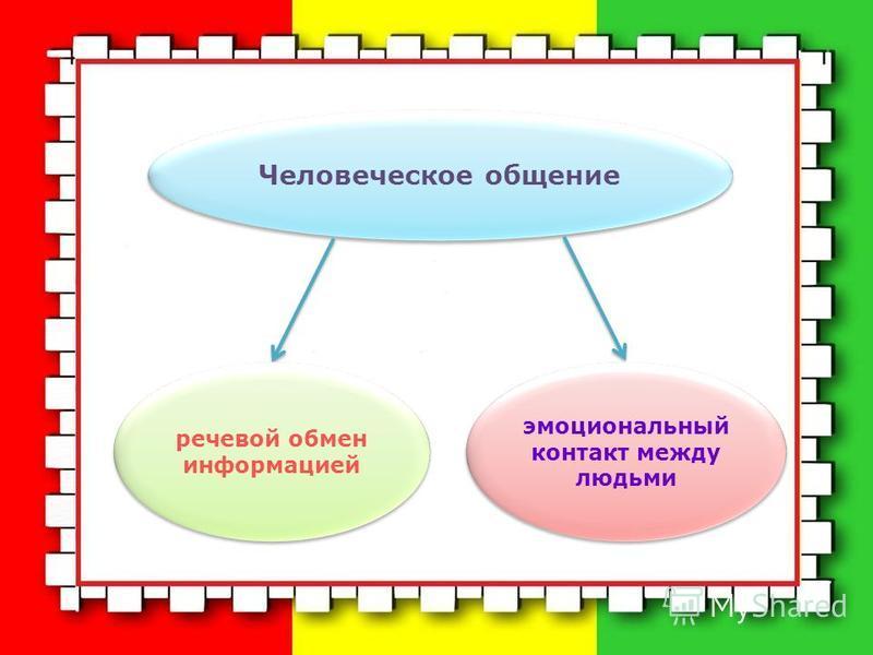 Человеческое общение речевой обмен информацией эмоциональный контакт между людьми