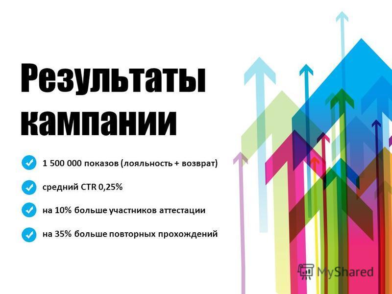 Результаты кампании 1 500 000 показов (лояльность + возврат) средний CTR 0,25% на 10% больше участников аттестации на 35% больше повторных прохождений