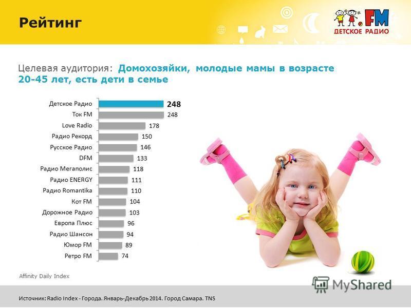 Целевая аудитория: Домохозяйки, молодые мамы в возрасте 20-45 лет, есть дети в семье Рейтинг Affinity Daily Index Источник: Radio Index - Города. Январь-Декабрь 2014. Город Самара. TNS