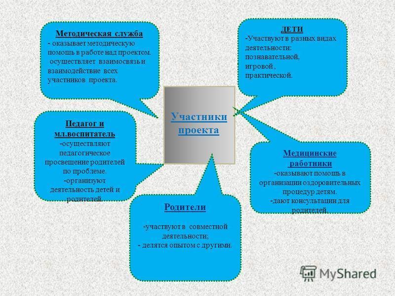 Участники проекта Методическая служба - оказывает методическую помощь в работе над проектом. осуществляет взаимосвязь и взаимодействие всех участников проекта. ДЕТИ -Участвуют в разных видах деятельности: познавательной, игровой, практической. Родите