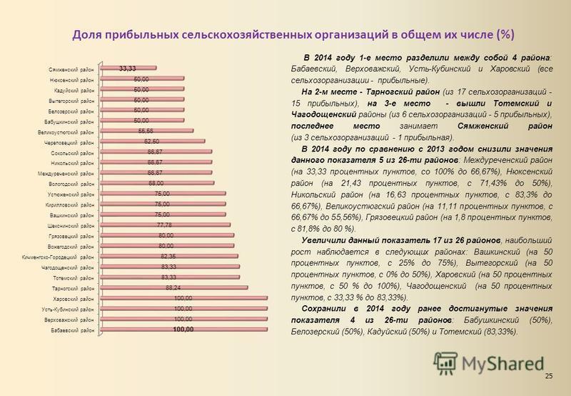 Доля прибыльных сельскохозяйственных организаций в общем их числе (%) В 2014 году 1-е место разделили между собой 4 района: Бабаевский, Верховажский, Усть-Кубинский и Харовский (все сельхозорганизации - прибыльные). На 2-м месте - Тарногский район (и