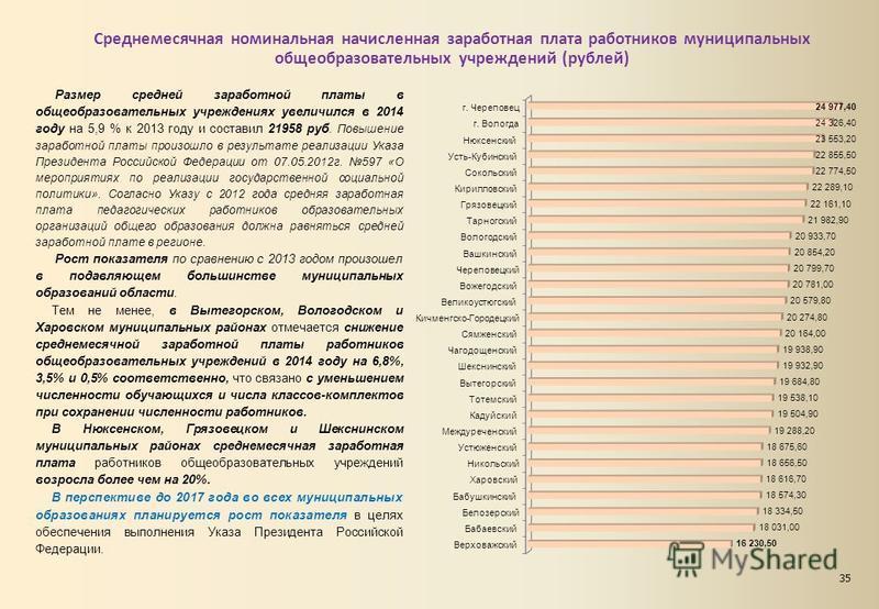 Среднемесячная номинальная начисленная заработная плата работников муниципальных общеобразовательных учреждений (рублей) Размер средней заработной платы в общеобразовательных учреждениях увеличился в 2014 году на 5,9 % к 2013 году и составил 21958 ру