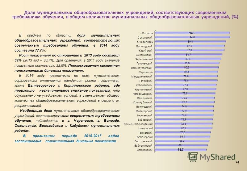 Доля муниципальных общеобразовательных учреждений, соответствующих современным требованиям обучения, в общем количестве муниципальных общеобразовательных учреждений, (%) В среднем по области, доля муниципальных общеобразовательных учреждений, соответ