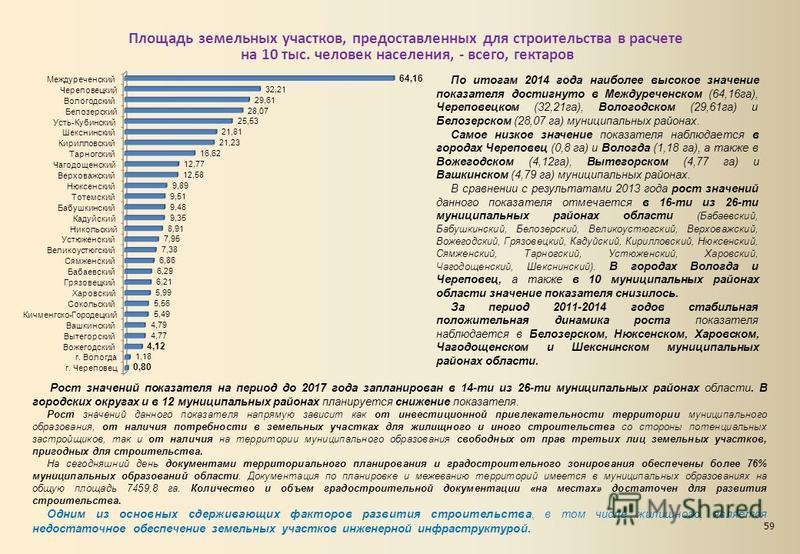 Площадь земельных участков, предоставленных для строительства в расчете на 10 тыс. человек населения, - всего, гектаров По итогам 2014 года наиболее высокое значение показателя достигнуто в Междуреченском (64,16 га), Череповецком (32,21 га), Вологодс