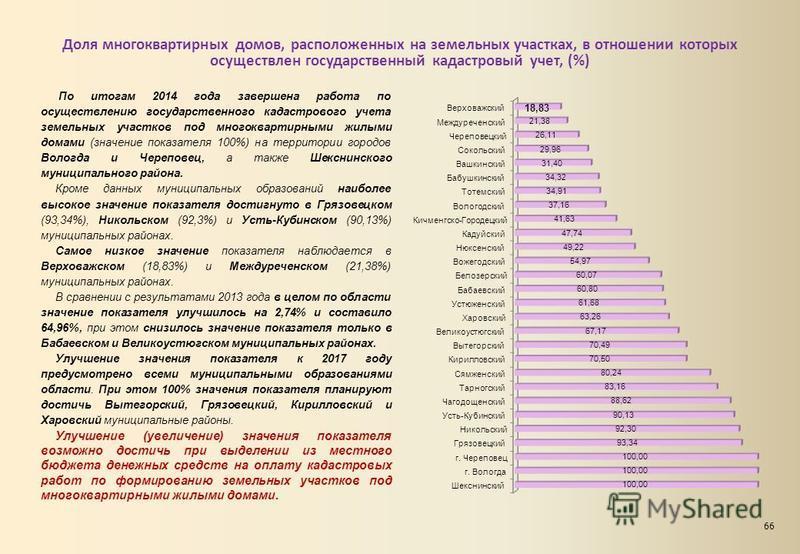 Доля многоквартирных домов, расположенных на земельных участках, в отношении которых осуществлен государственный кадастровый учет, (%) По итогам 2014 года завершена работа по осуществлению государственного кадастрового учета земельных участков под мн