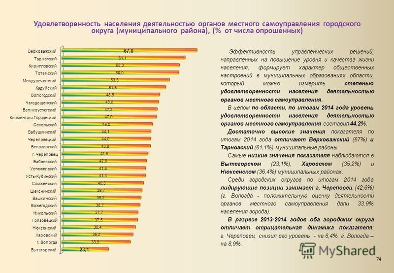 Удовлетворенность населения деятельностью органов местного самоуправления городского округа (муниципального района), (% от числа опрошенных) Эффективность управленческих решений, направленных на повышение уровня и качества жизни населения, формирует