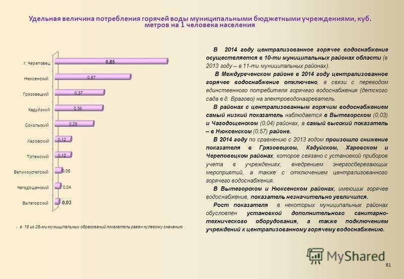 Удельная величина потребления горячей воды муниципальными бюджетными учреждениями, куб. метров на 1 человека населения В 2014 году централизованное горячее водоснабжение осуществляется в 10-ти муниципальных районах области (в 2013 году – в 11-ти муни