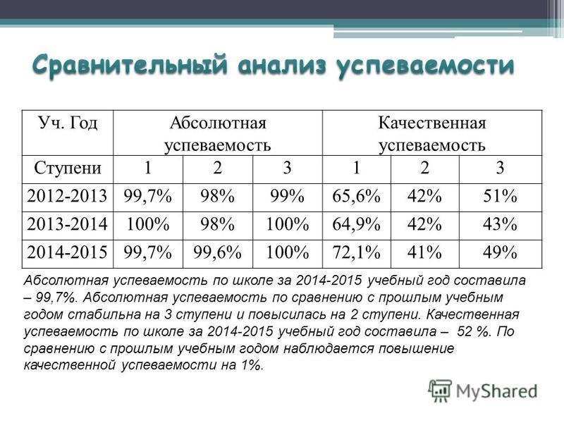 Уч. Год Абсолютная успеваемость Качественная успеваемость Ступени 123123 2012-201399,7%98%99%65,6%42%51% 2013-2014100%98%100%64,9%42%43% 2014-201599,7%99,6%100%72,1%41%49% Абсолютная успеваемость по школе за 2014-2015 учебный год составила – 99,7%. А