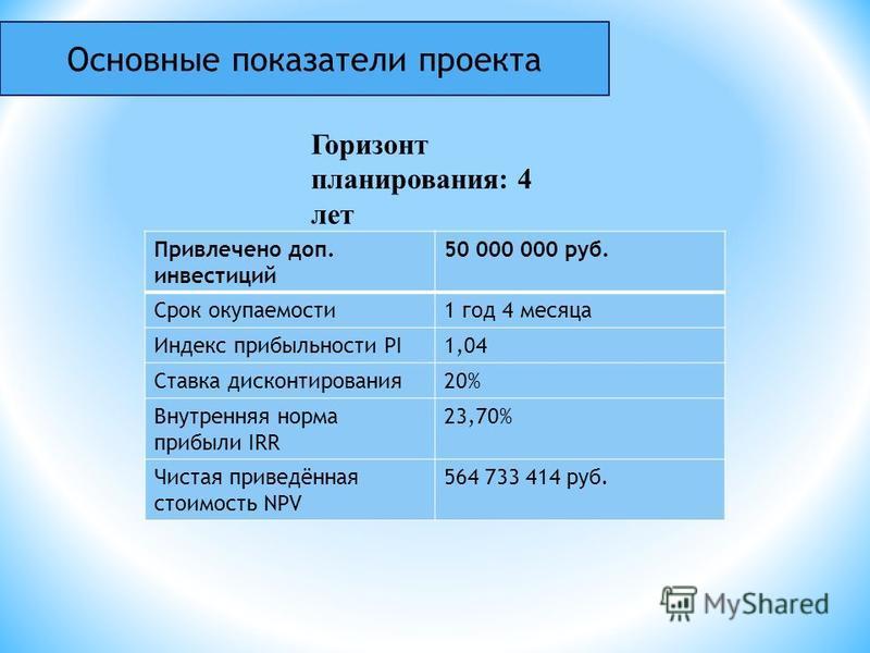 Горизонт планирования: 4 лет Основные показатели проекта Привлечено доп. инвестиций 50 000 000 руб. Срок окупаемости 1 год 4 месяца Индекс прибыльности PI1,04 Ставка дисконтирования 20% Внутренняя норма прибыли IRR 23,70% Чистая приведённая стоимость