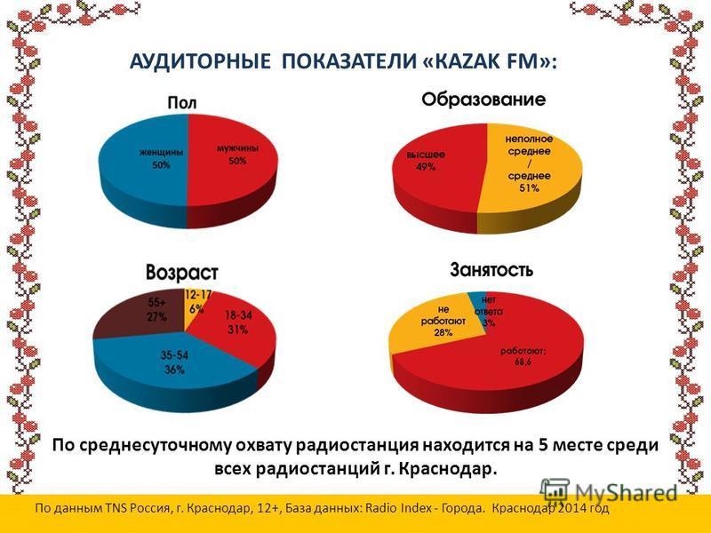 АУДИТОРНЫЕ ПОКАЗАТЕЛИ «КАZAK FM»: По данным TNS Россия, г. Краснодар, 12+, База данных: Radio Index - Города. Краснодар 2014 год По среднесуточному охвату радиостанция находится на 5 месте среди всех радиостанций г. Краснодар.