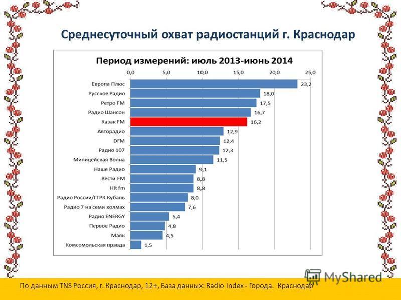 Среднесуточный охват радиостанций г. Краснодар По данным TNS Россия, г. Краснодар, 12+, База данных: Radio Index - Города. Краснодар