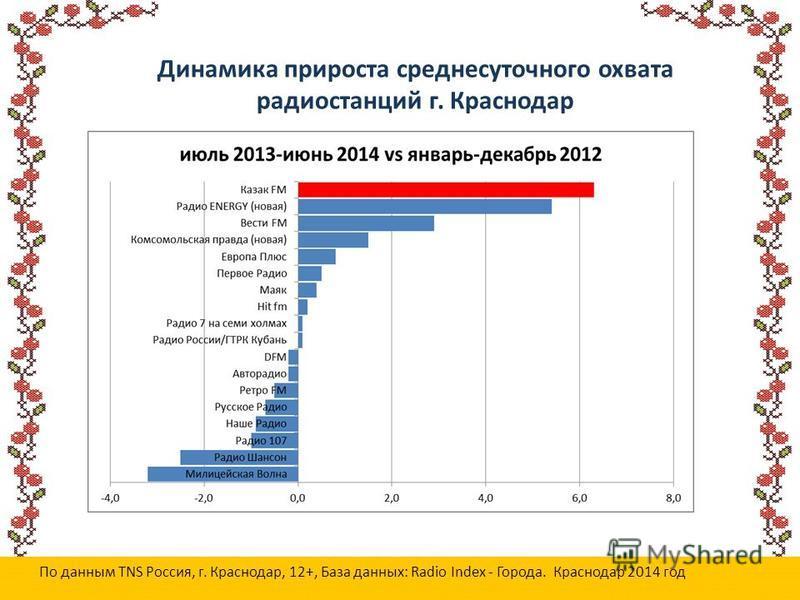 Динамика прироста среднесуточного охвата радиостанций г. Краснодар По данным TNS Россия, г. Краснодар, 12+, База данных: Radio Index - Города. Краснодар 2014 год